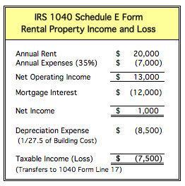 Federal Property Tax Deduction Limitations