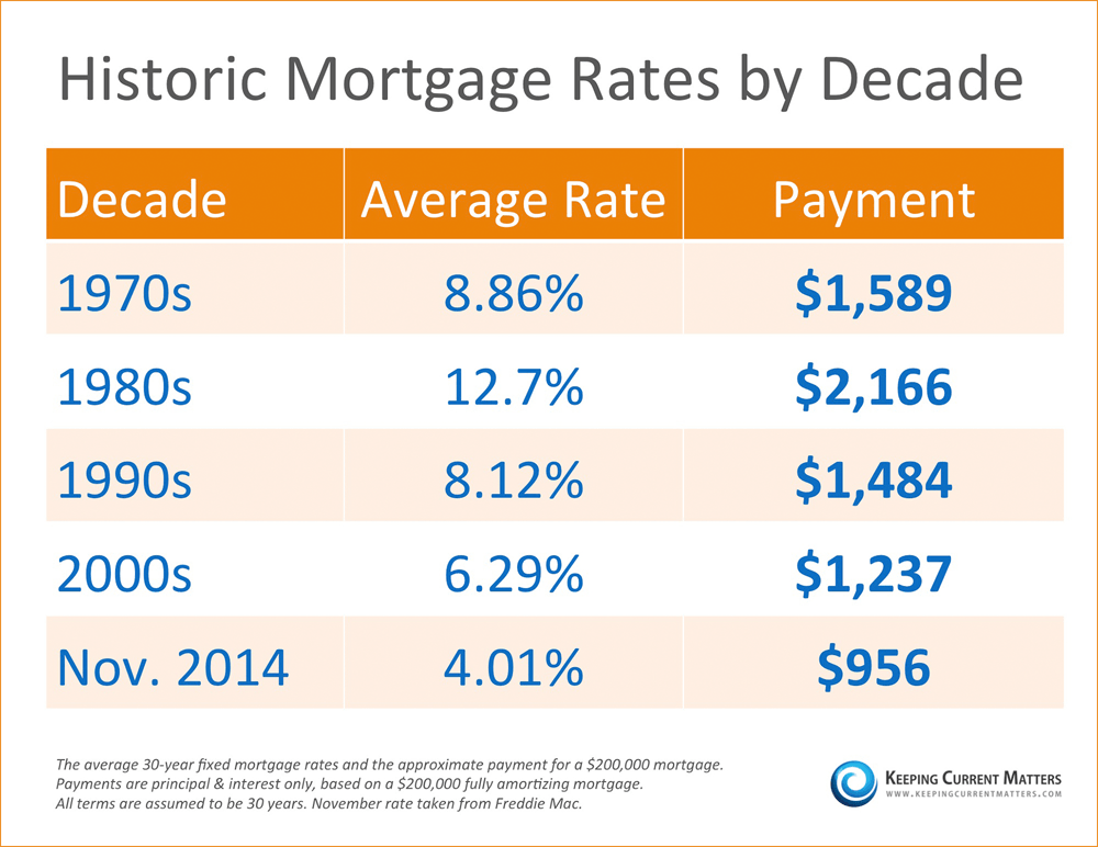 Mortgage Rate Historical Table
