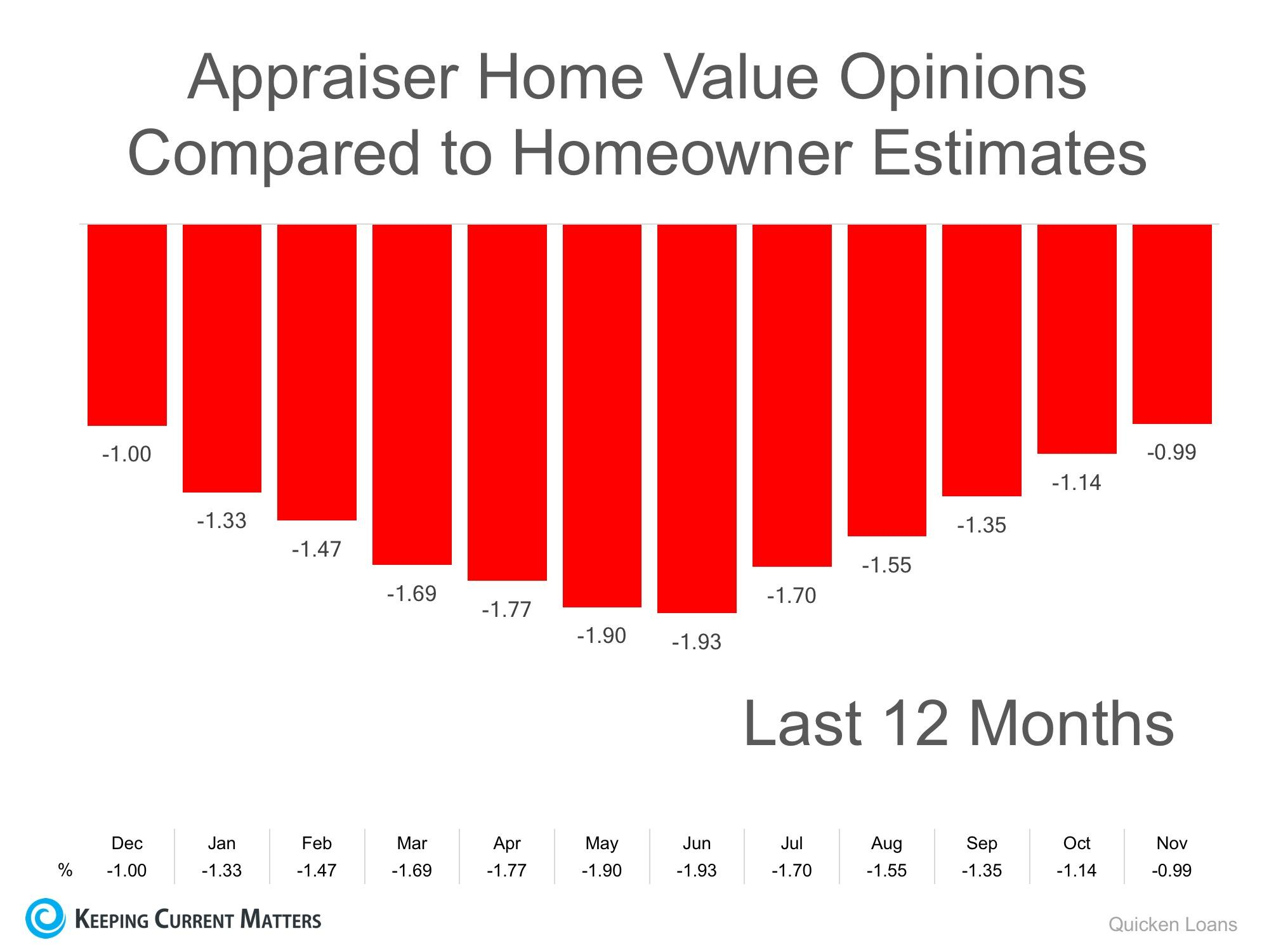 A graph illustrating appraiser home value estimates versus homeowners