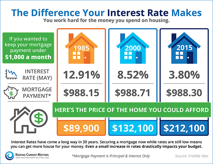 3 Things You Need to Know About Your Mortgage's Interest Rate