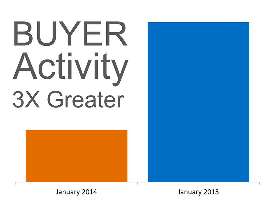 These 2 Graphs Will Encourage New Sellers