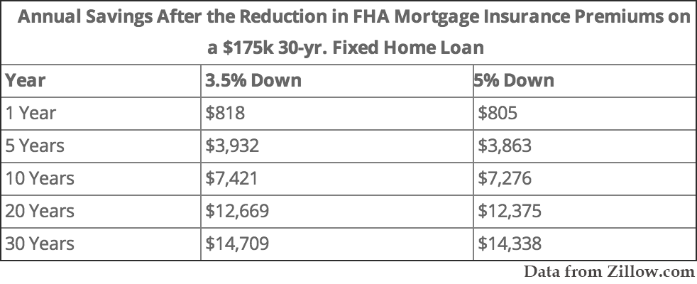Lowered FHA Annual Mortgage Insurance Premiums Aid Home Ownership