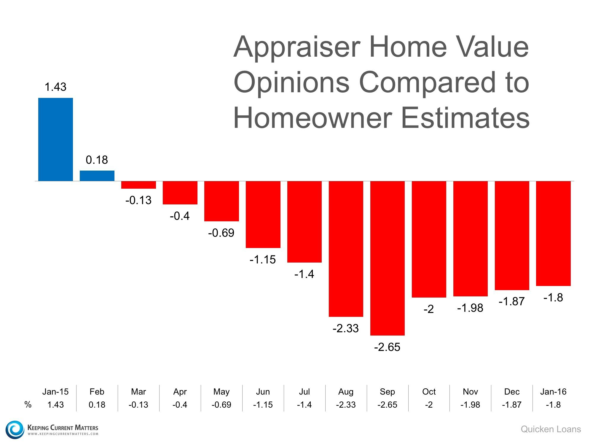 Appraiser Opinion of Home Value versus Homeowner's Estimate